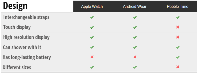 Apple-Watch-vs-Android-Wear-vs-Pebble-Time-features-design-table