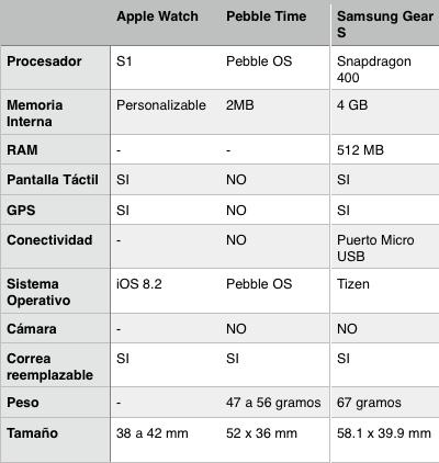 applewatch_vs_samsunggear_vs_pebble
